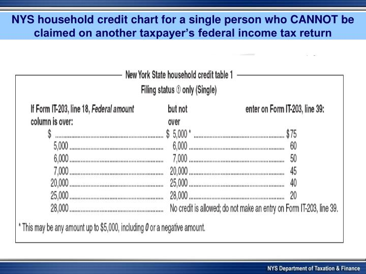 NYS household credit chart for a single person who CANNOT be claimed on another taxpayer's federal income tax return