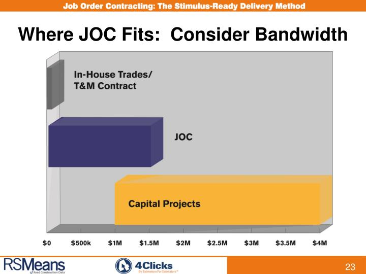 Where JOC Fits:  Consider Bandwidth