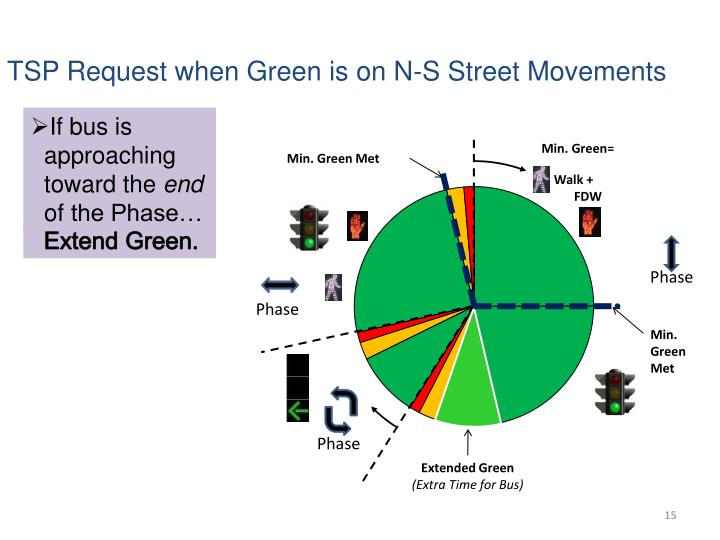 TSP Request when Green is on N-S Street Movements