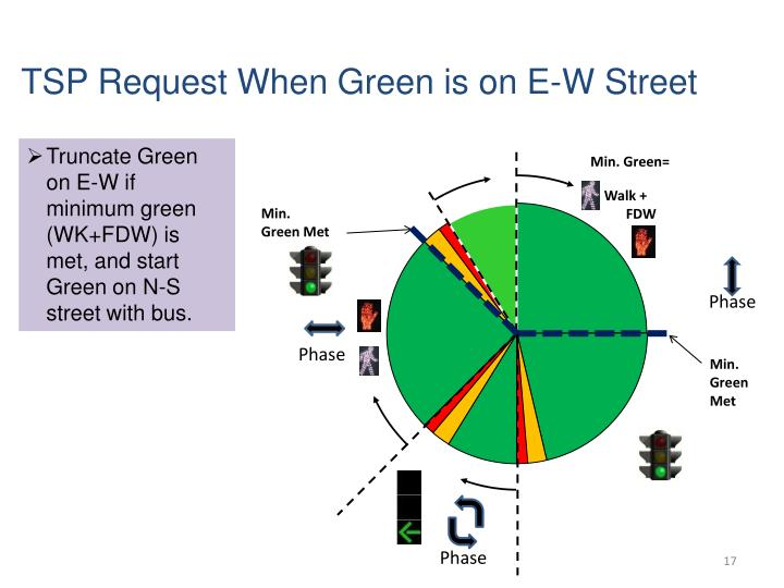 TSP Request When Green is on E-W Street