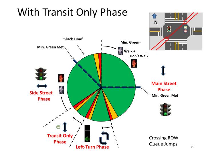 With Transit Only Phase