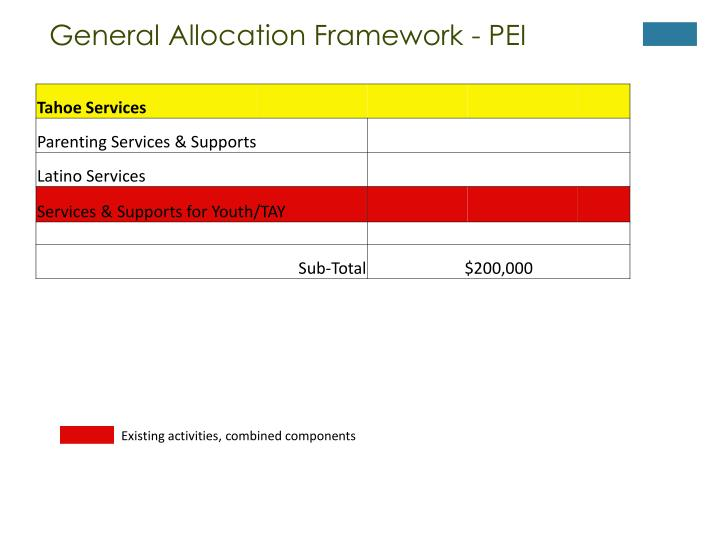 General Allocation Framework - PEI