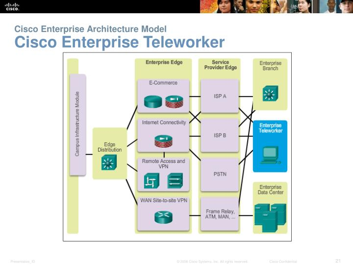 Cisco Enterprise Architecture Model
