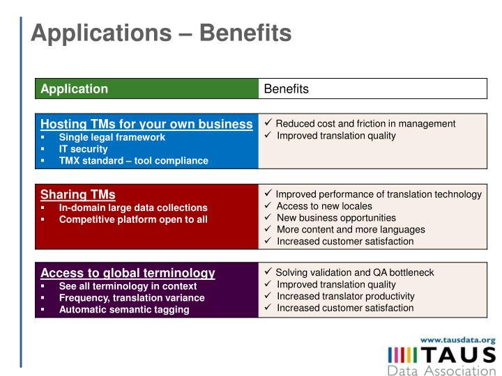 Applications – Benefits
