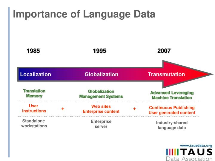 Importance of Language Data