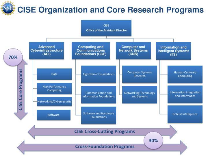 CISE Organization
