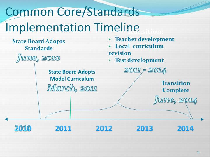 Common Core/Standards Implementation Timeline