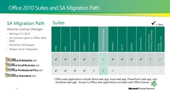 Office 2010 Suites and SA Migration