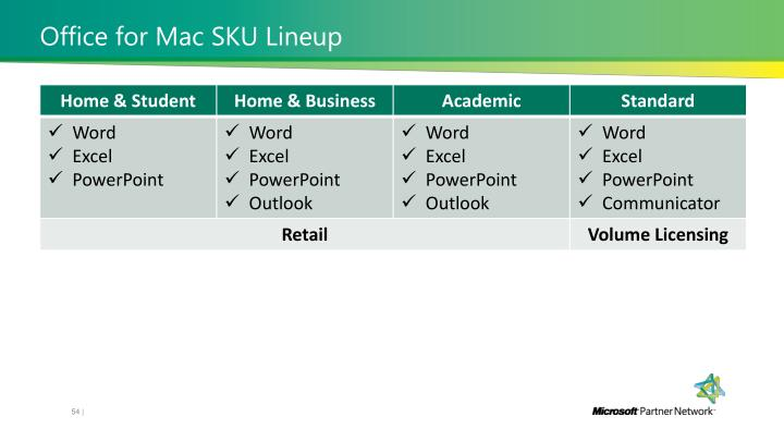 Office for Mac SKU Lineup