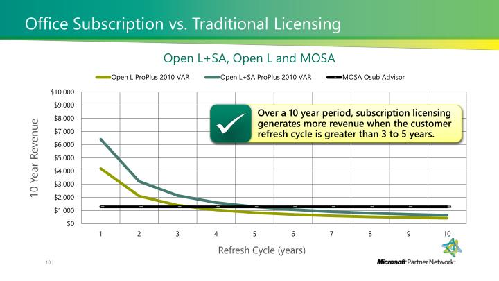 Office Subscription vs. Traditional Licensing