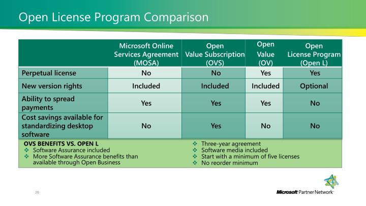 Open License Program Comparison
