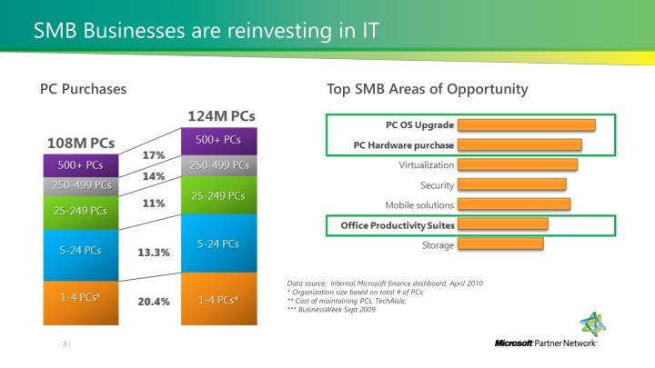 Smb businesses are reinvesting in it