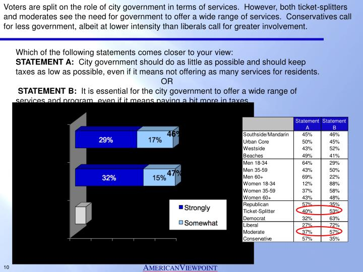 Voters are split on the role of city government in terms of services.  However, both ticket-splitters and moderates see the need for government to offer a wide range of services.  Conservatives call for less government, albeit at lower intensity than liberals call for greater involvement.