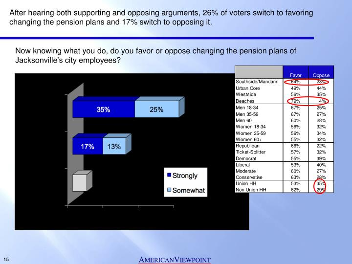 After hearing both supporting and opposing arguments, 26% of voters switch to favoring changing the pension plans and 17% switch to opposing it.