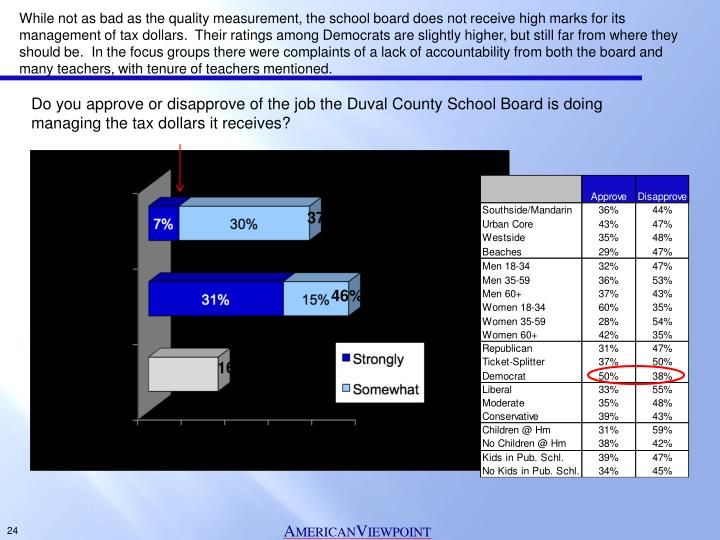While not as bad as the quality measurement, the school board does not receive high marks for its management of tax dollars.  Their ratings among Democrats are slightly higher, but still far from where they should be.  In the focus groups there were complaints of a lack of accountability from both the board and many teachers, with tenure of teachers mentioned.