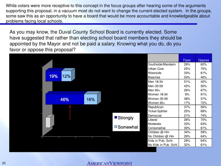 While voters were more receptive to this concept in the focus groups after hearing some of the arguments supporting this proposal, in a vacuum most do not want to change the current elected system.  In the groups, some saw this as an opportunity to have a board that would be more accountable and knowledgeable about problems facing local schools.