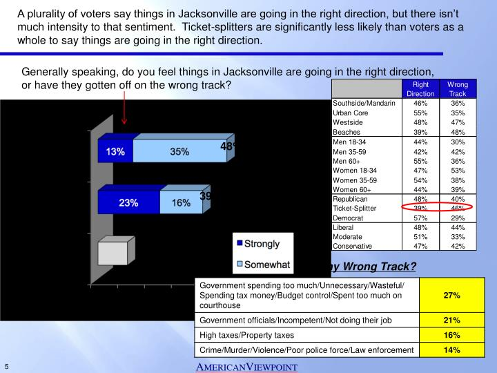 A plurality of voters say things in Jacksonville are going in the right direction, but there isn't much intensity to that sentiment.  Ticket-splitters are significantly less likely than voters as a whole to say things are going in the right direction.