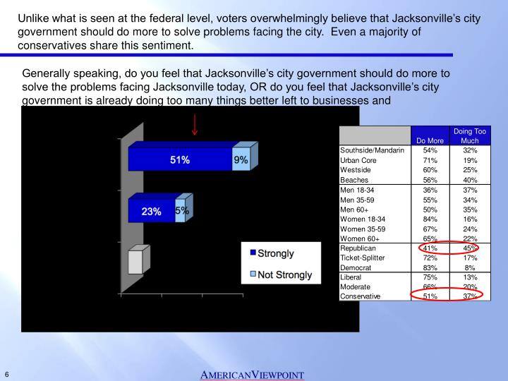 Unlike what is seen at the federal level, voters overwhelmingly believe that Jacksonville's city government should do more to solve problems facing the city.  Even a majority of conservatives share this sentiment.