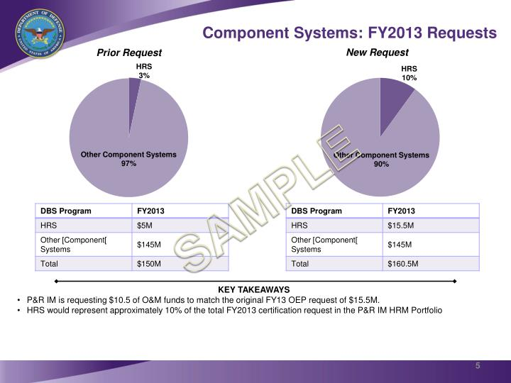Component Systems: FY2013 Requests