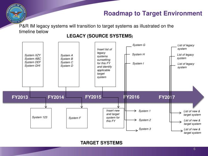 Roadmap to Target Environment