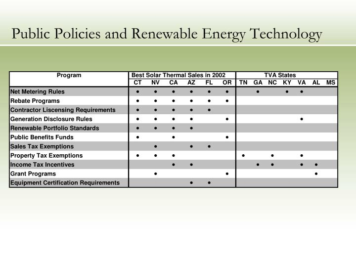 Public policies and renewable energy technology