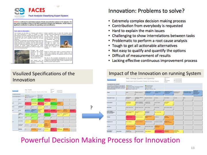Impact of the Innovation on running System