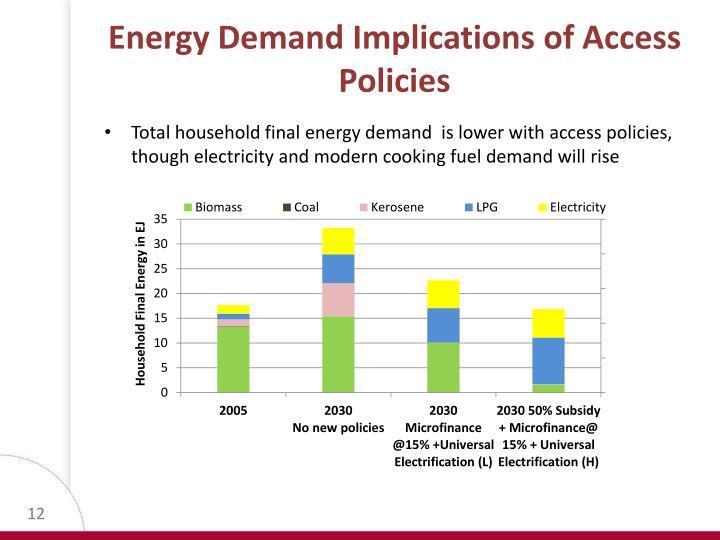 Energy Demand Implications