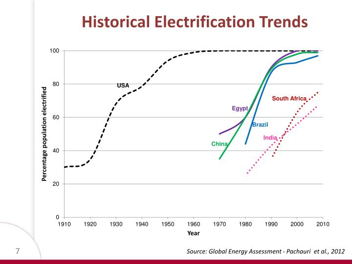 Historical Electrification Trends