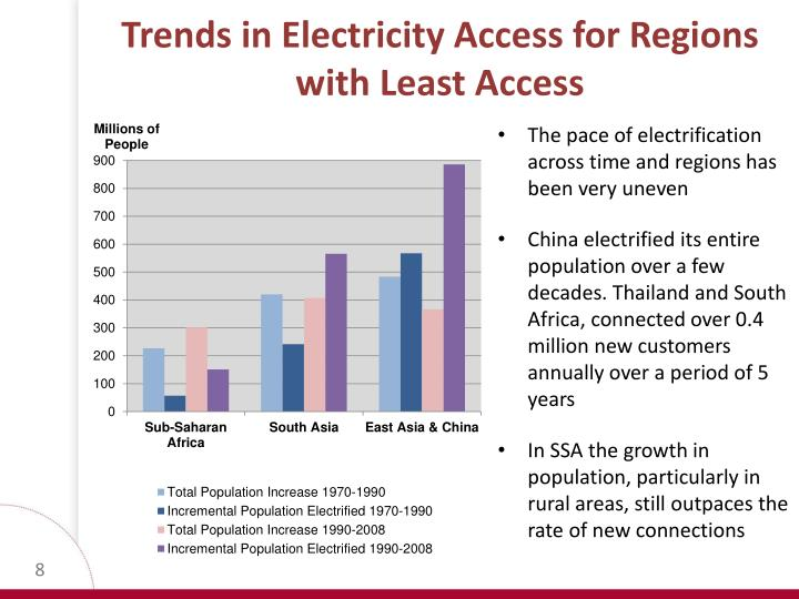 Trends in Electricity Access for Regions with Least Access