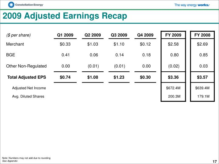 2009 Adjusted Earnings Recap
