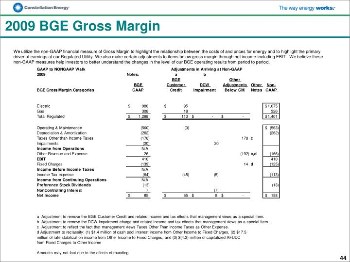 2009 BGE Gross Margin