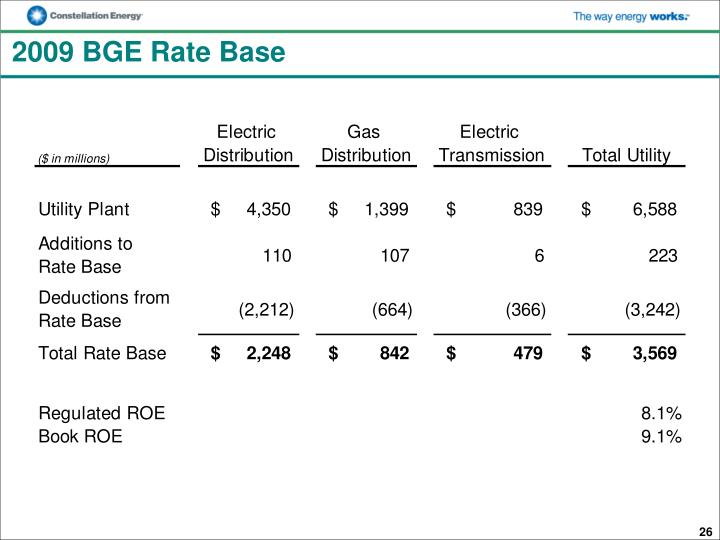 2009 BGE Rate Base