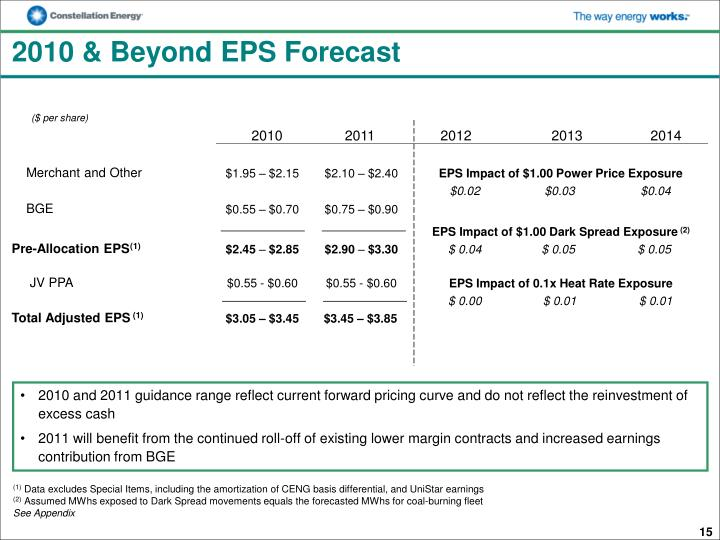 2010 & Beyond EPS Forecast