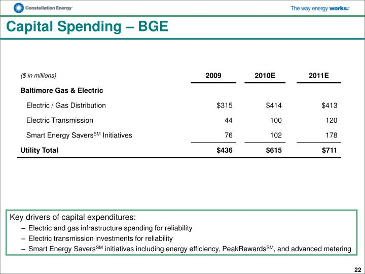 Capital Spending – BGE