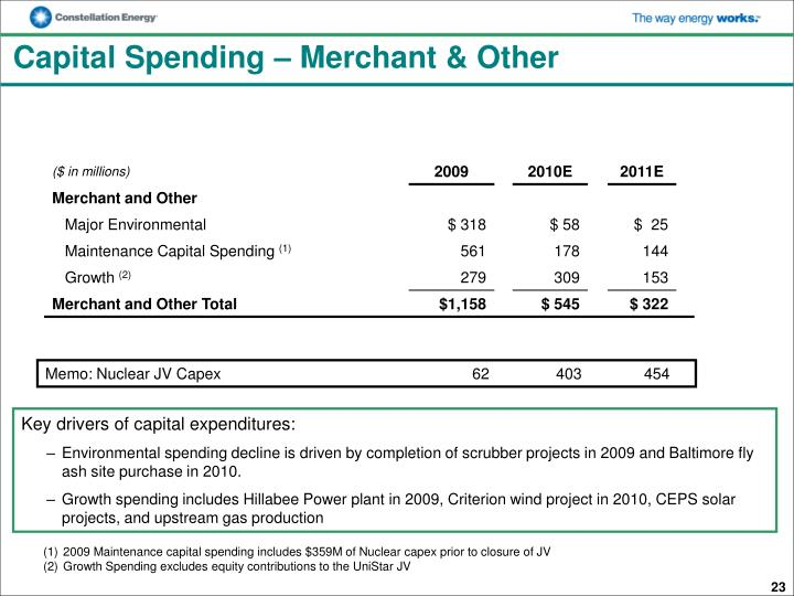 Capital Spending – Merchant & Other