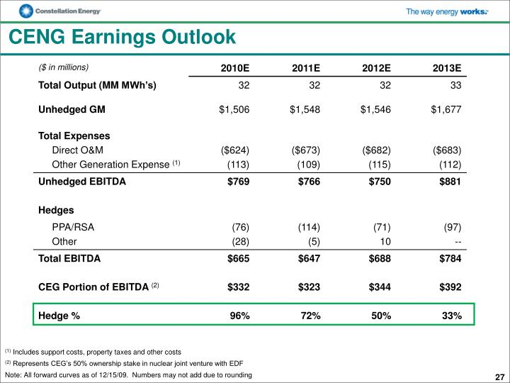 CENG Earnings Outlook