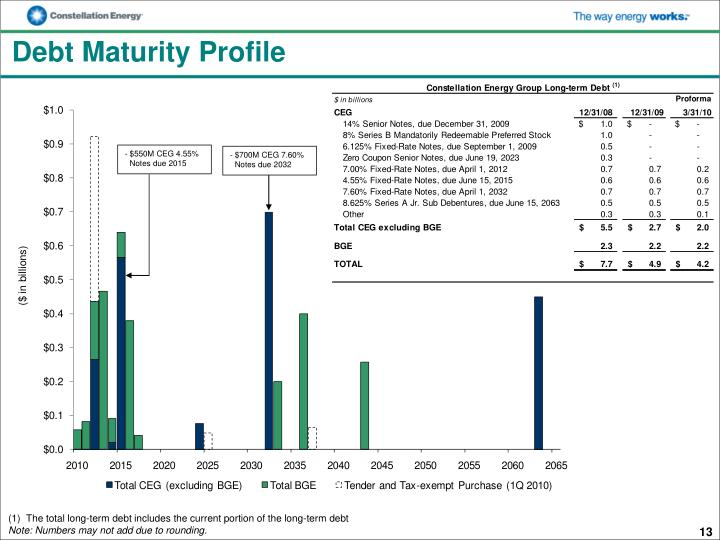 Debt Maturity Profile