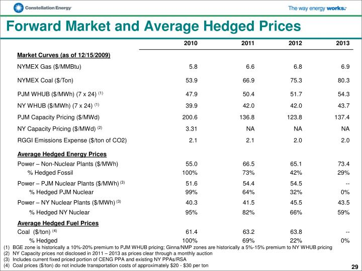 Forward Market and Average Hedged Prices