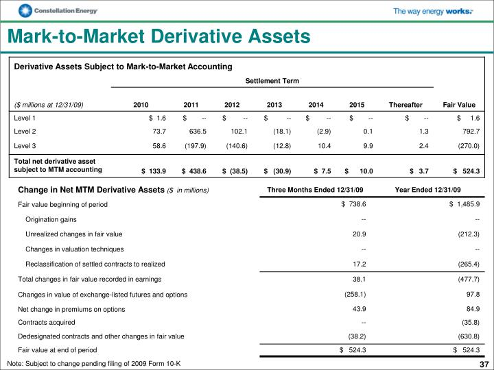 Mark-to-Market Derivative Assets