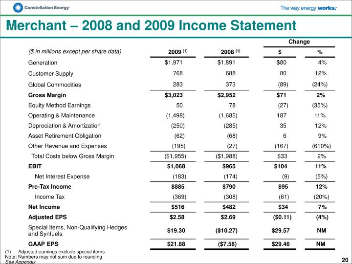 Merchant – 2008 and 2009 Income Statement