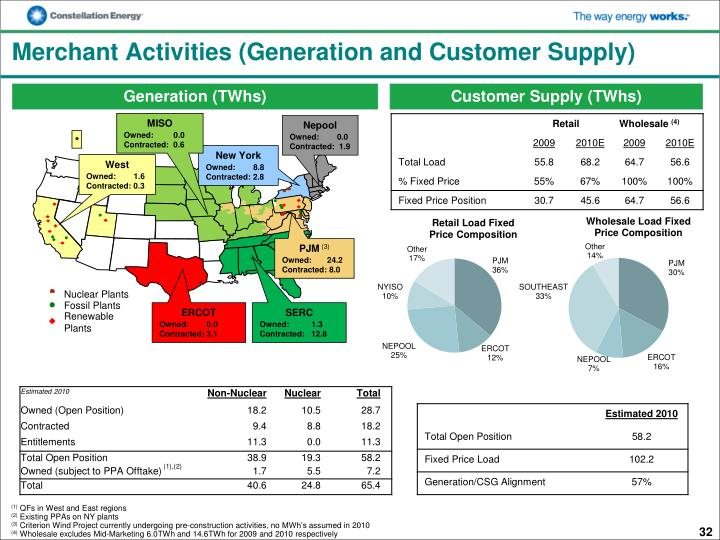 Merchant Activities (Generation and Customer Supply)