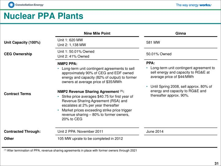 Nuclear PPA Plants