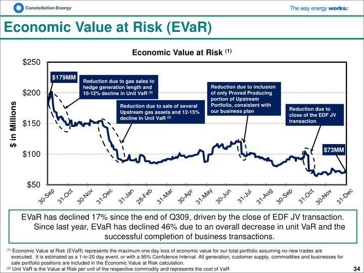 Economic Value at Risk (EVaR)