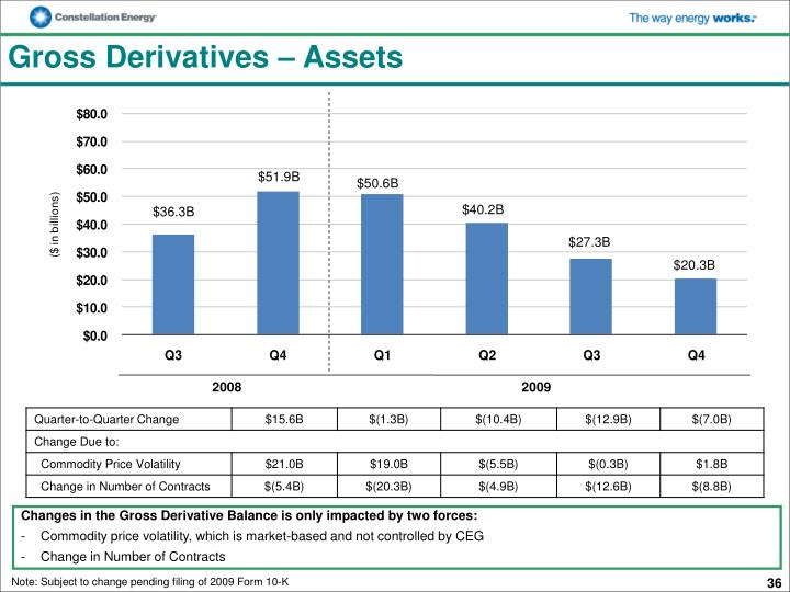 Gross Derivatives – Assets