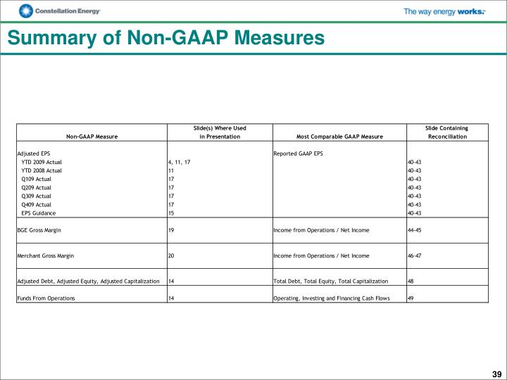 Summary of Non-GAAP Measures