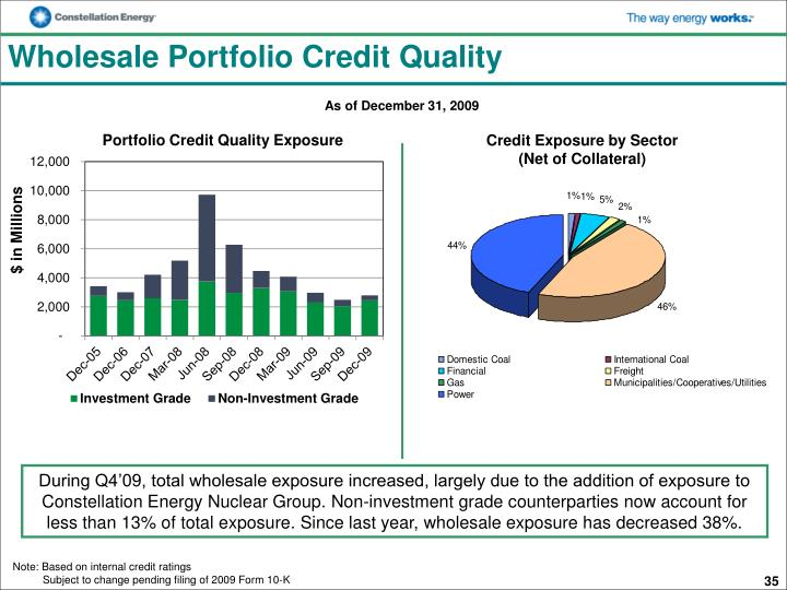Wholesale Portfolio Credit Quality