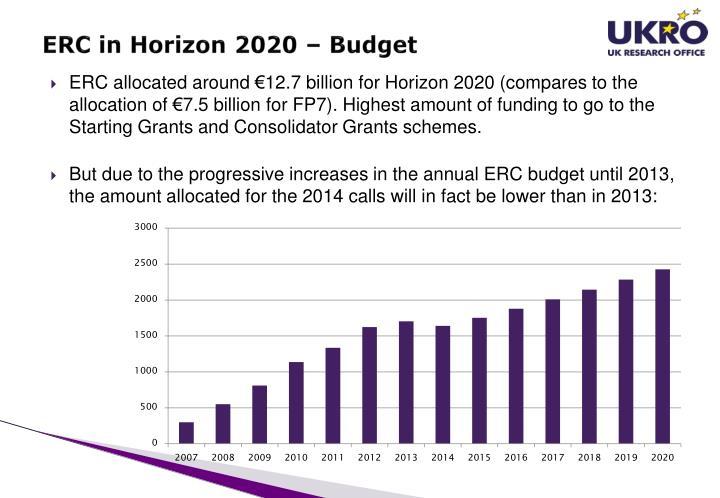 ERC in Horizon 2020 – Budget