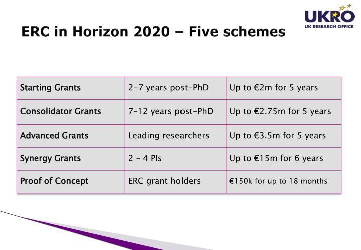 ERC in Horizon 2020 – Five schemes