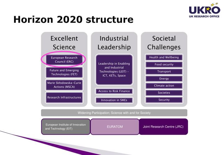 Horizon 2020 structure
