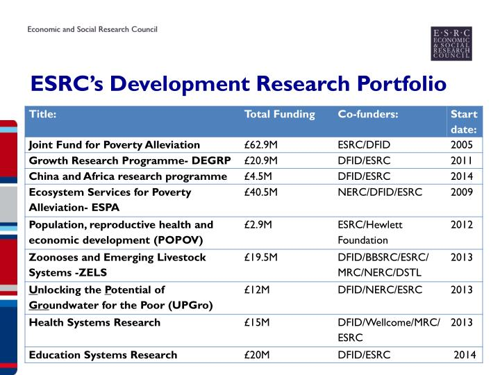 ESRC's Development